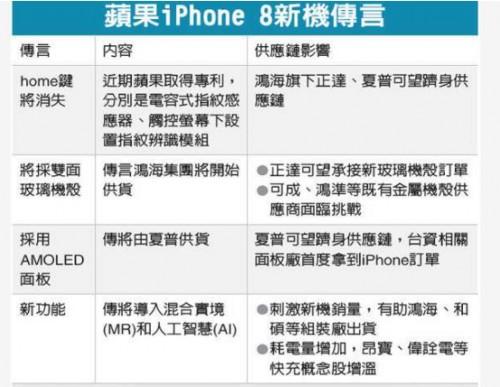 一图看懂iPhone8所有传言 鸿海恐成最大赢家?