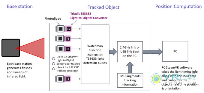 第二代HTC Vive或采用新一代光学追踪芯片