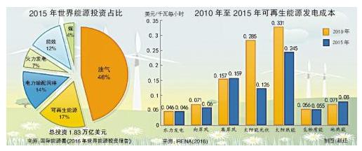 可再生能源投资滑铁卢是谁惹的祸?