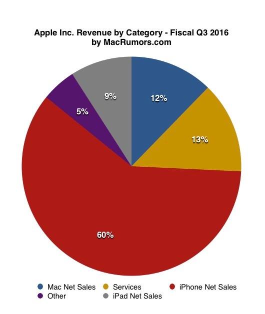 十五年来首次全年营收下滑 苹果Q4财报业绩详细