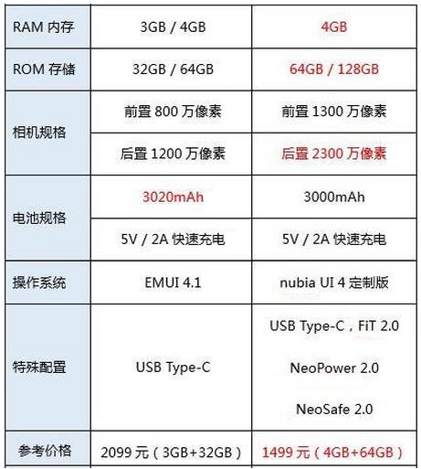"""努比亚miniS和华为Nova对比评测:同""""芯""""怎么选?千元差价究竟差在哪?"""