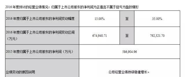 海康威视:2016年三季净利超48亿 环比增长超53%