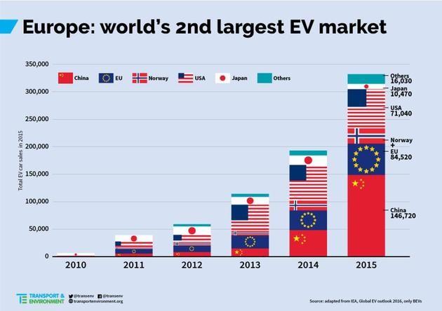 中国,欧洲,电动汽车,特斯拉,销量