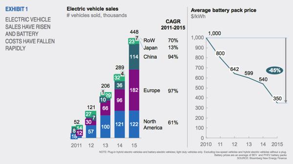 电动汽车,动力电池,充电设施,新能源汽车