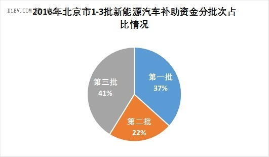 北京,新能源汽车,地方补贴,纯电动汽车,3批