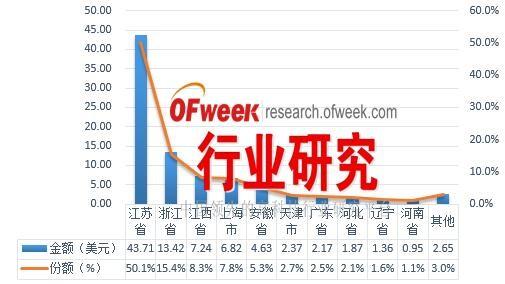2016年1-9月中国太阳能电池出口前十省市地区