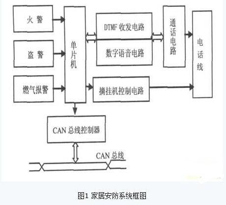 基于AT89S52和CAN总线的家居安防系统设计