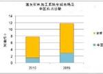 中国取代欧洲!首次成为激光系统最大消费市场