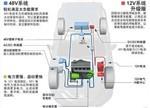 """轻混48V""""再战江湖"""" 未来市场究竟有多大?"""