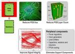 前景可期性能提升 为何服务器SoC还不嵌入FPGA?