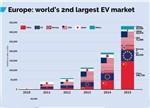 2016年底全世界上路行驶电动车将超过200万辆