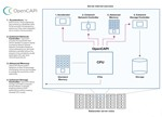 Xilinx等巨头联手打造服务器接口新标准 挑战Intel?