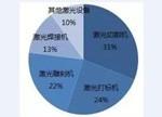 """传统机床市场需求疲软 中国制造即将进入""""激光制造""""时代?"""