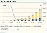 动力电池回收:百亿级新能源车后市场待启