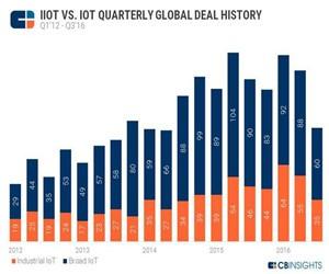 2016年工业物联网投资趋势分析