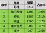 前9月新能源客车销量排名:公交乘用车比亚迪第三