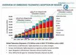 2023年中国将成为全球最大的车联网前装市场