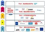 平台化策略主导未来物联网市场 产品即服务的时代来临