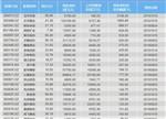 锂电行业三季报净利润披露:多氟多领跑排行榜