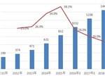 【深析】2016年中国锂电池市场四大数据