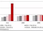 【深析】燃料电池未来10年产业链上的机会