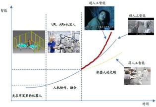 2017年中国机器人行业市场前景及发展趋势预测【图】