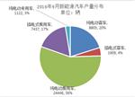 """前三季新能源客车市场分析:第四季度或迎""""翻身仗"""""""