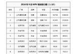 """9月纯电动MPV销量排行:离""""春天""""还有多远?"""