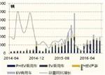 【解读】2016中国动力锂电池市场现状及前景预测
