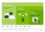 AI、机器学习和深度学习的区别到底是什么?
