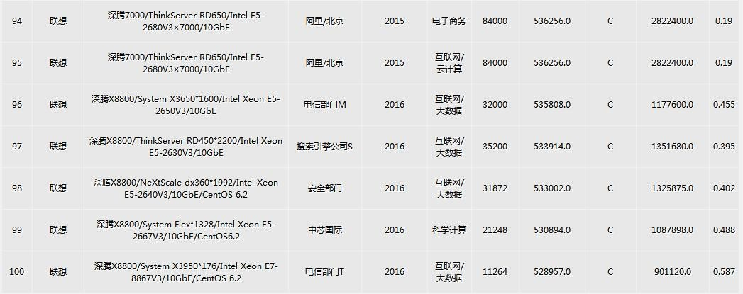 2016中国HPC TOP100发布:神威太湖之光登顶(附榜单)