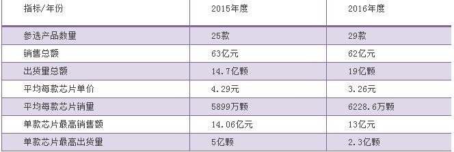 2016中国芯最佳市场表现产品出货量明显增长 结果即将揭晓