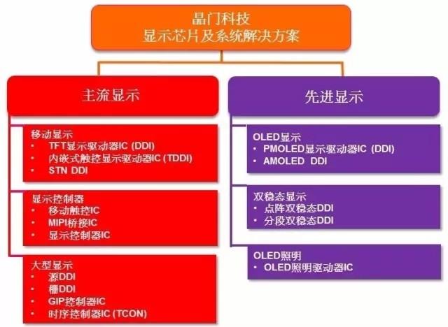 """买下一艘""""新航母"""" 晶门科技宣布收购Microchip先进移动触控技术资产及产品"""