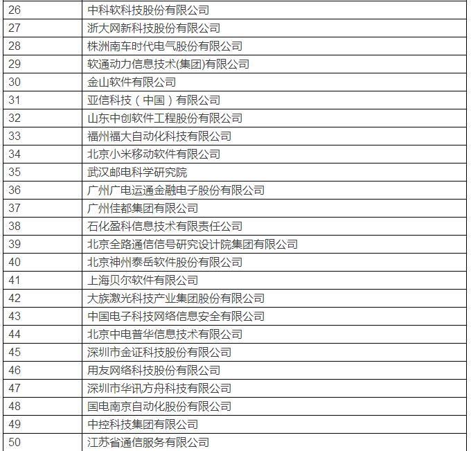 首届中国软件和信息技术服务综合竞争力百强企业诞生(附名单)