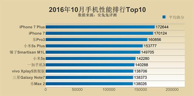 10月手机性能排行Top10:A10性能强劲 iPhone 7 Plus稳居榜首