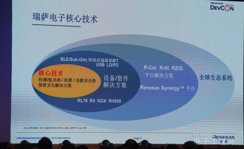 一文看尽Renesas DevCon China 2016