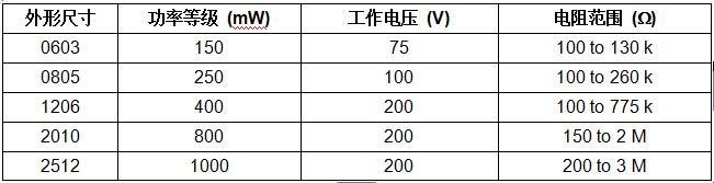 Vishay最新超精密薄膜片式电阻大幅改善TCR和公差