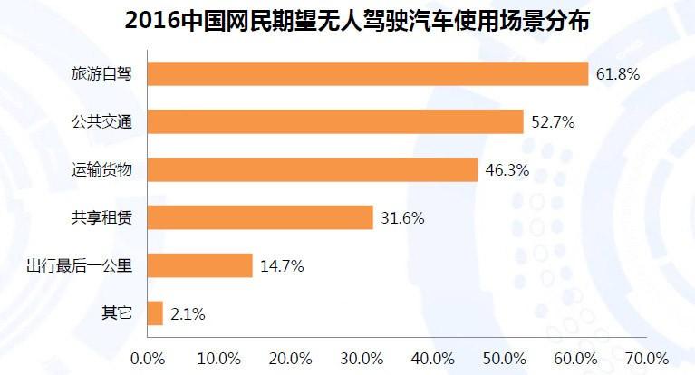 顾虑和期待并存 中国无人驾驶汽车市场前景分析