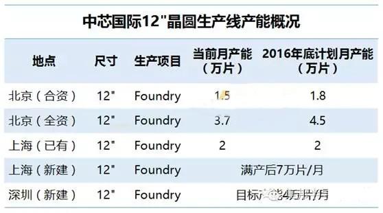 进一步完善中芯国际产能布局 深圳12英寸产线启动