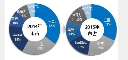 中国发展存储器产业 触动了韩国的神经?