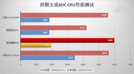 对比苹果A10/骁龙821/三星8890 麒麟960多线程性能力压群雄