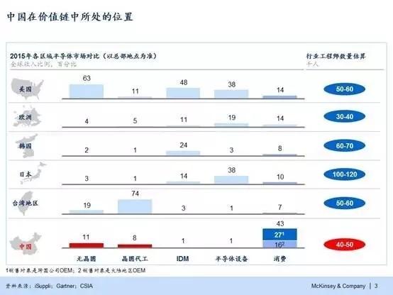 """""""中国芯""""谋发展 应聚焦科技创新"""