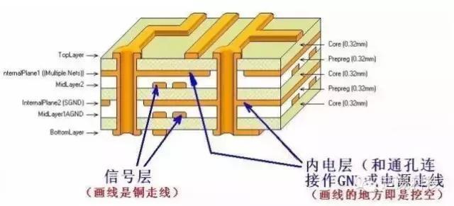 详解PCB设计中各层的意义