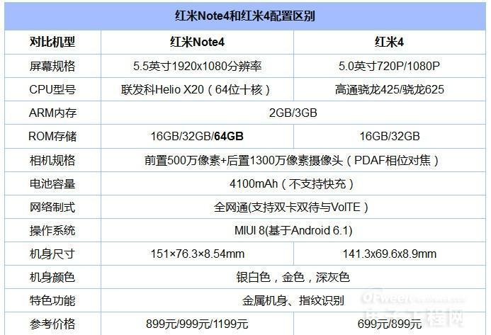 红米4和红米Note 4对比评测:骁龙625对垒联发科X20 怎么选?