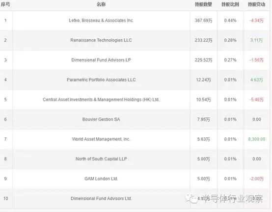中芯国际的十大股东(截止到2016-11-04)
