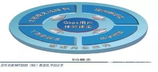 5G将为半导体创造哪些商机