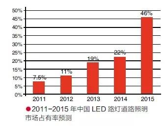 LED路灯发展现状与趋势分析