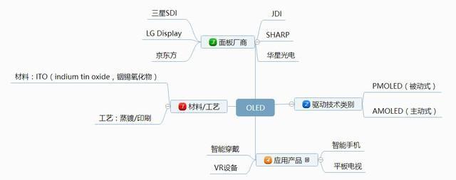 OLED技术必将一统显示江湖 这些常用术语不可不知
