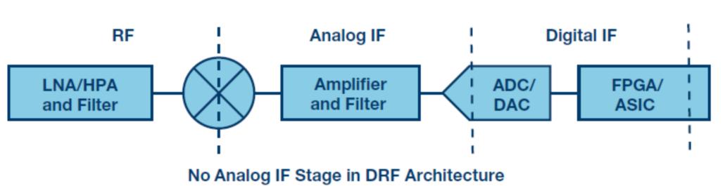 浅谈IF/RF转换器中集成的典型DDC和DUC