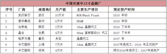 最新12寸晶圆厂分布图谱 中国成半导体产业扩张宝地